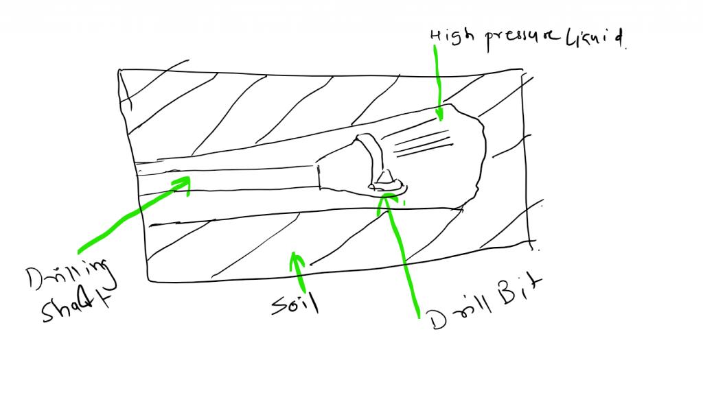 horizontal directional drilling